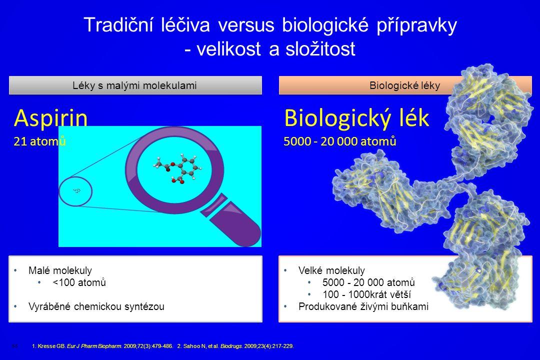 Velké molekuly 5000 - 20 000 atomů 100 - 1000krát větší Produkované živými buňkami Malé molekuly <100 atomů Vyráběné chemickou syntézou Tradiční léčiv