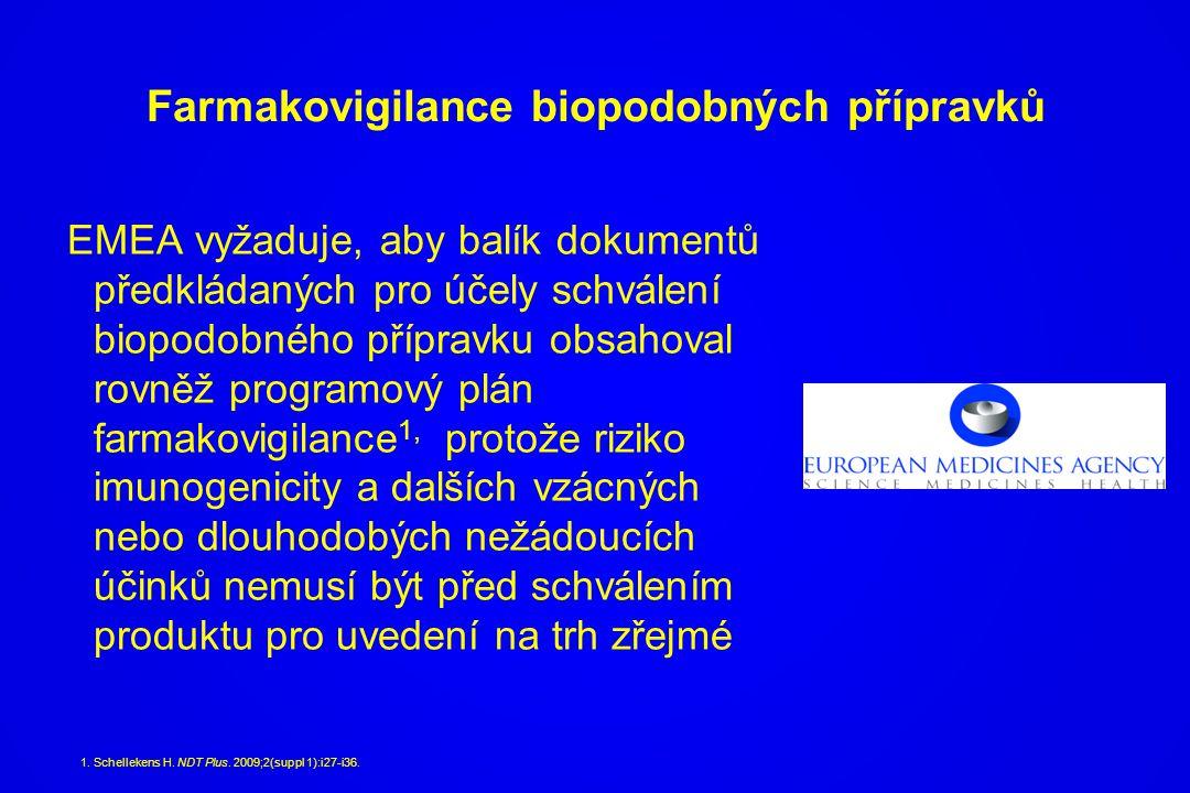 Farmakovigilance biopodobných přípravků EMEA vyžaduje, aby balík dokumentů předkládaných pro účely schválení biopodobného přípravku obsahoval rovněž p