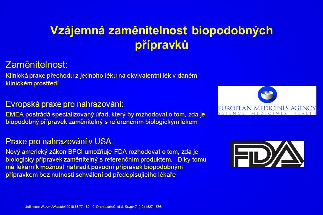Vzájemná zaměnitelnost biopodobných přípravků Zaměnitelnost : Klinická praxe přechodu z jednoho léku na ekvivalentní lék v daném klinickém prostředí E
