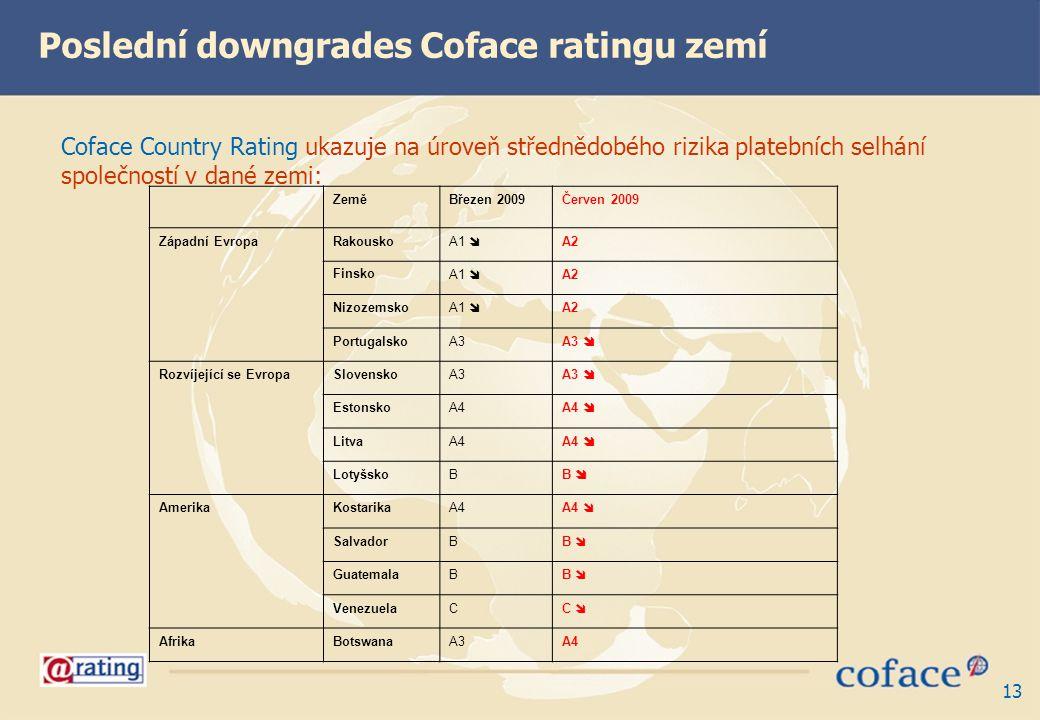 13 Coface Country Rating ukazuje na úroveň střednědobého rizika platebních selhání společností v dané zemi: Poslední downgrades Coface ratingu zemí Ze