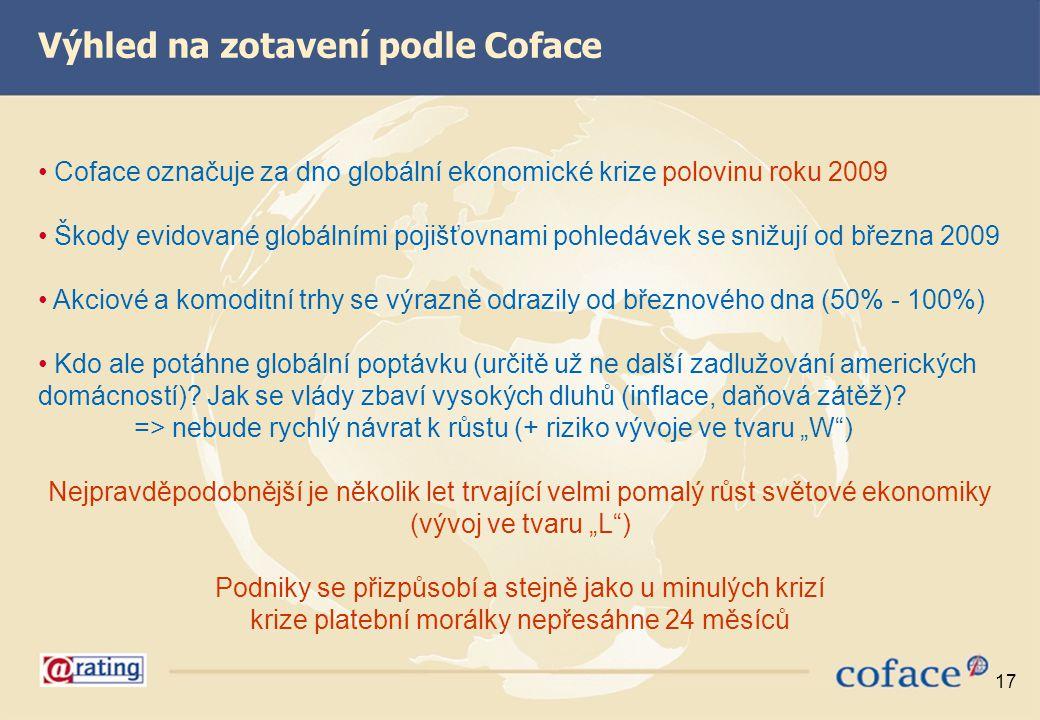 17 Coface označuje za dno globální ekonomické krize polovinu roku 2009 Škody evidované globálními pojišťovnami pohledávek se snižují od března 2009 Ak