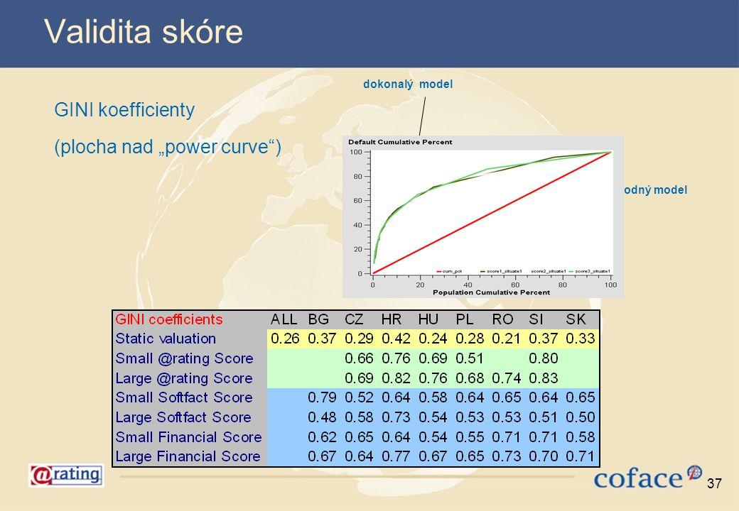 """37 dokonalý model náhodný model Validita skóre GINI koefficienty (plocha nad """"power curve"""")"""