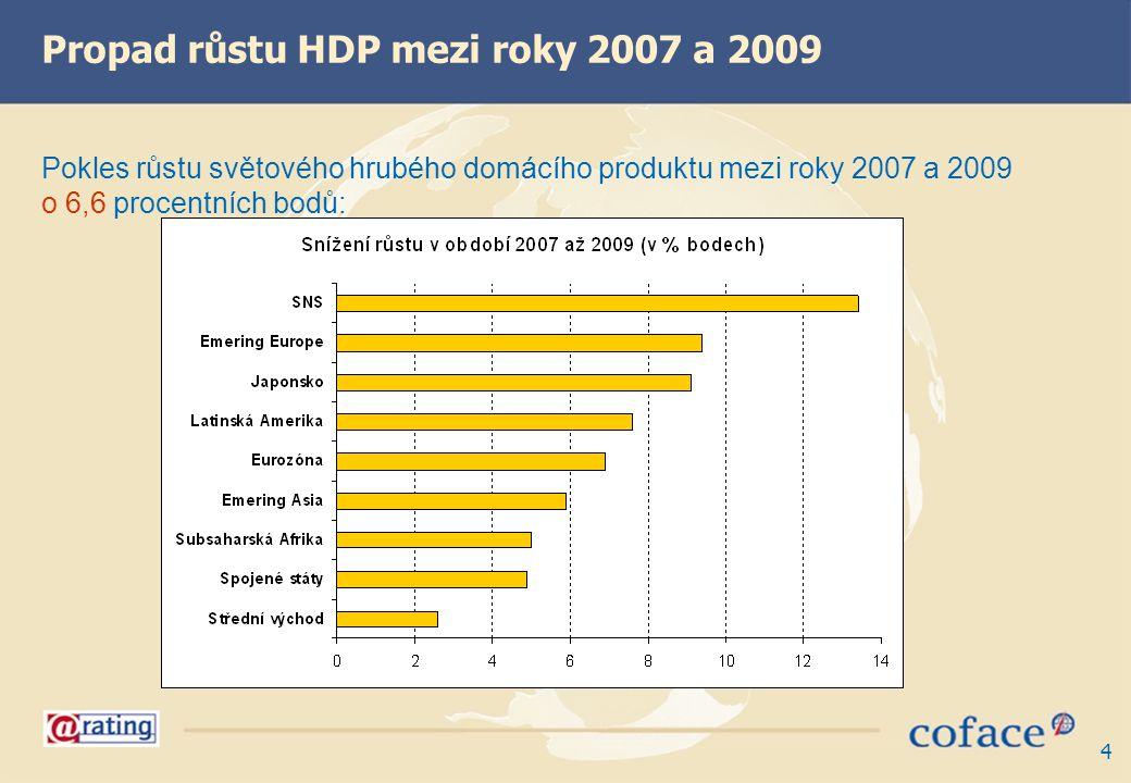 4 Pokles růstu světového hrubého domácího produktu mezi roky 2007 a 2009 o 6,6 procentních bodů: Propad růstu HDP mezi roky 2007 a 2009