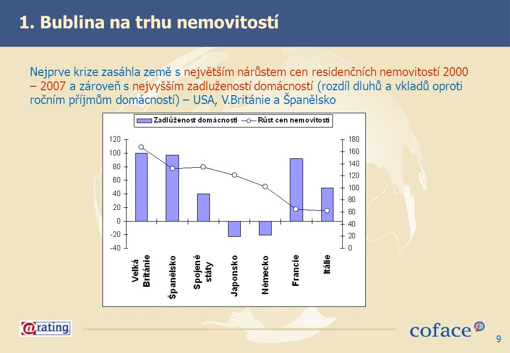 9 Nejprve krize zasáhla země s největším nárůstem cen residenčních nemovitostí 2000 – 2007 a zároveň s nejvyšším zadlužeností domácností (rozdíl dluhů