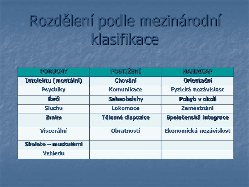 Rozdělení podle mezinárodní klasifikace PORUCHYPOSTIŽENÍHANDICAP Intelektu (mentální) ChováníOrientační PsychikyKomunikace Fyzická nezávislost ŘečiSeb