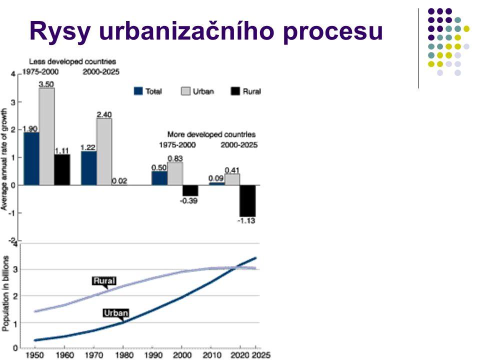 Rysy urbanizačního procesu