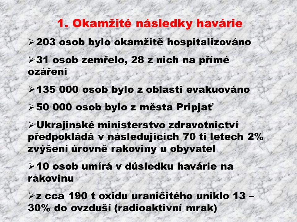 1. Okamžité následky havárie  203 osob bylo okamžitě hospitalizováno  31 osob zemřelo, 28 z nich na přímé ozáření  135 000 osob bylo z oblasti evak