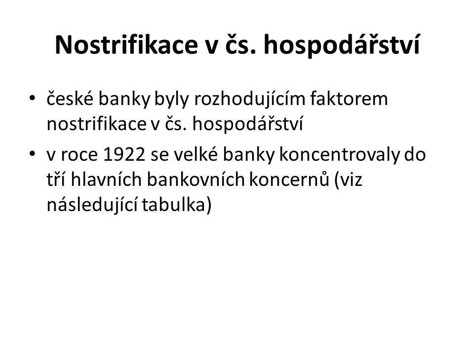Nostrifikace v čs. hospodářství české banky byly rozhodujícím faktorem nostrifikace v čs. hospodářství v roce 1922 se velké banky koncentrovaly do tří