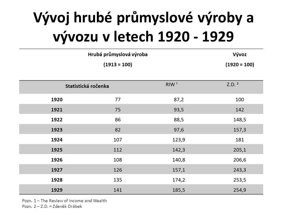Vývoj hrubé průmyslové výroby a vývozu v letech 1920 - 1929 Pozn. 1 – The Review of Income and Wealth Pozn. 2 – Z.D. = Zdeněk Drábek