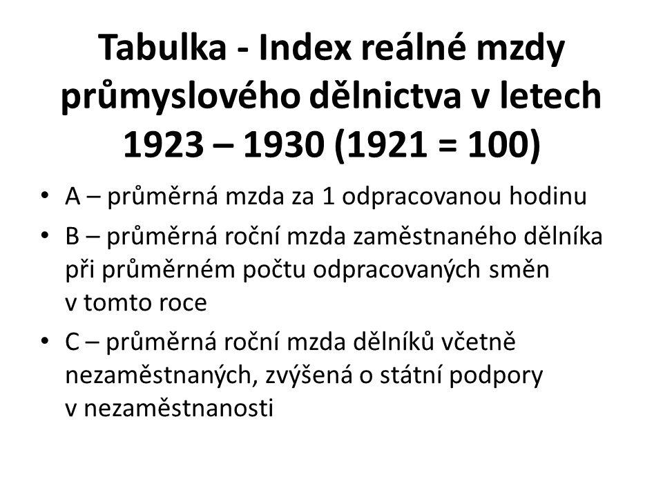 Tabulka - Index reálné mzdy průmyslového dělnictva v letech 1923 – 1930 (1921 = 100) A – průměrná mzda za 1 odpracovanou hodinu B – průměrná roční mzd