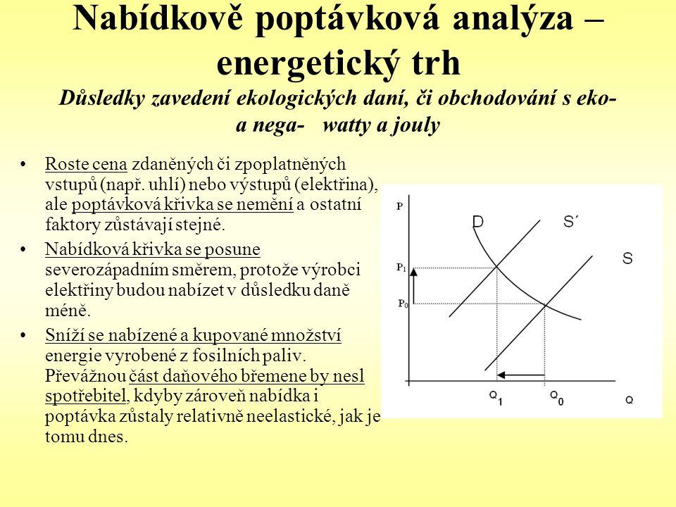 Nabídkově poptávková analýza – energetický trh Důsledky zavedení ekologických daní, či obchodování s eko- a nega- watty a jouly Roste cena zdaněných č