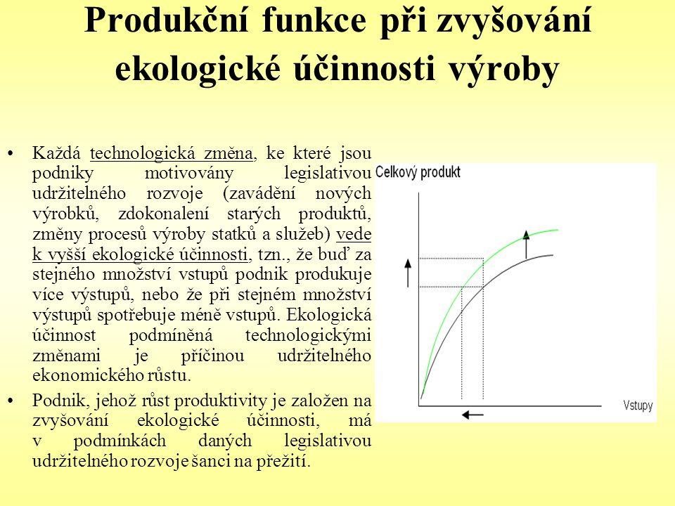 Produkční funkce při zvyšování ekologické účinnosti výroby Každá technologická změna, ke které jsou podniky motivovány legislativou udržitelného rozvo