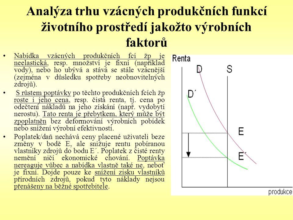 Analýza trhu vzácných produkčních funkcí životního prostředí jakožto výrobních faktorů Nabídka vzácných produkčních fcí žp je neelastická, resp. množs