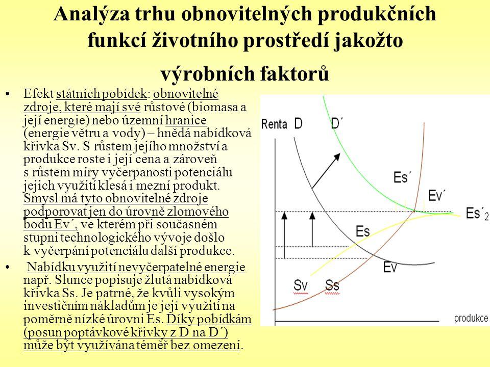 Analýza trhu obnovitelných produkčních funkcí životního prostředí jakožto výrobních faktorů Efekt státních pobídek: obnovitelné zdroje, které mají své