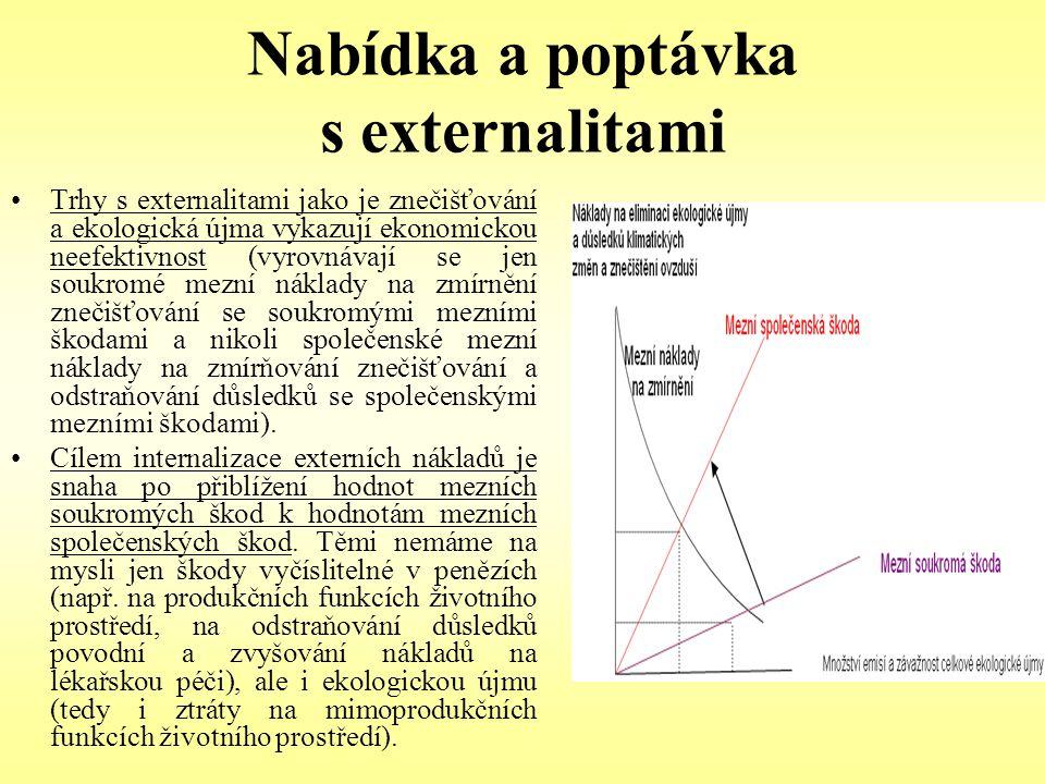 Nabídka a poptávka s externalitami Trhy s externalitami jako je znečišťování a ekologická újma vykazují ekonomickou neefektivnost (vyrovnávají se jen