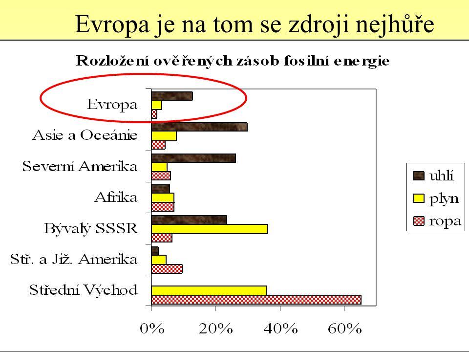 Rozložení zásob uhlí (miliard tun) Evropa má významnější zásoby 216 >500 roků 381 239 167 >500 234 147