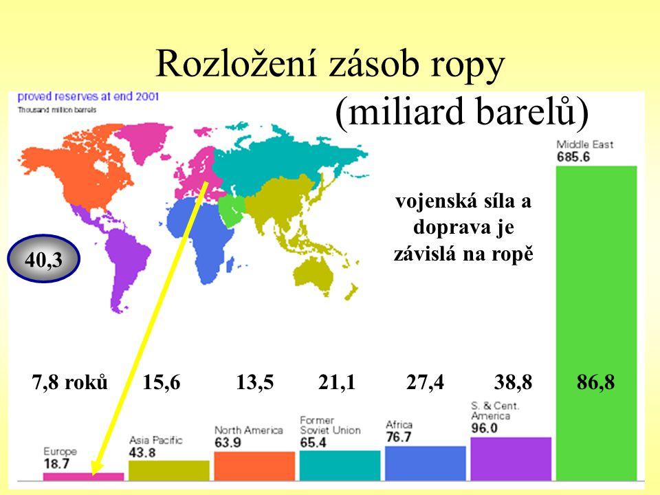 Rozložení zásob ropy (miliard barelů) 7,8 roků 15,6 13,5 21,1 27,4 38,8 86,8 40,3 vojenská síla a doprava je závislá na ropě