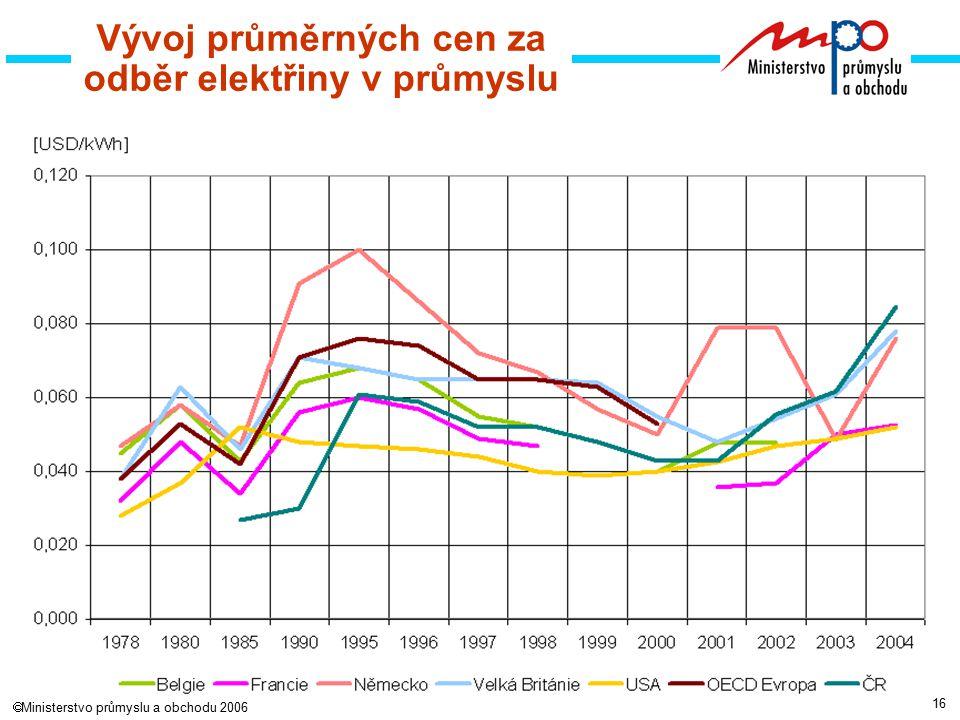 16  Ministerstvo průmyslu a obchodu 2006 Vývoj průměrných cen za odběr elektřiny v průmyslu