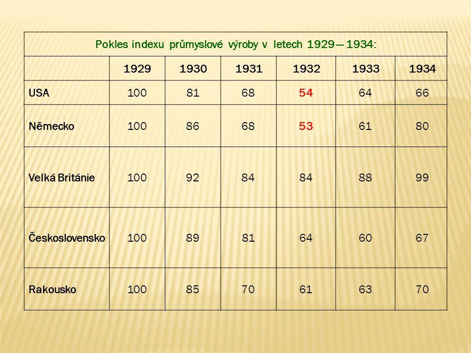 Pokles indexu průmyslové výroby v letech 1929 — 1934: 19291930193119321933 1934 USA10081685464 66 Německo10086685361 80 Velká Británie1009284 88 99 Če