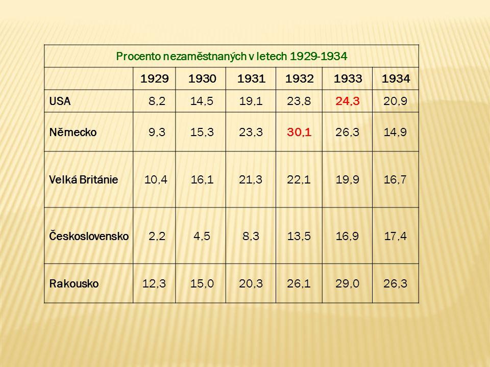 Procento nezaměstnaných v letech 1929-1934 1929 19301931193219331934 USA 8,2 14,519,123,824,320,9 Německo 9,3 15,323,330,126,314,9 Velká Británie 10,4