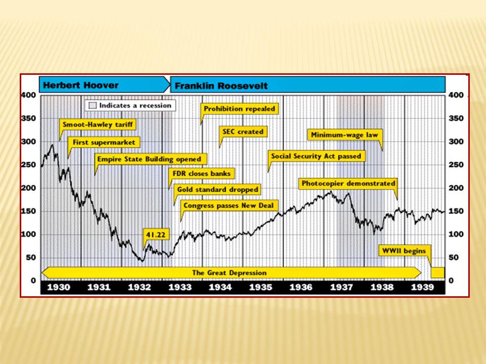 Pokles indexu průmyslové výroby v letech 1929 — 1934: 19291930193119321933 1934 USA10081685464 66 Německo10086685361 80 Velká Británie1009284 88 99 Československo10089816460 67 Rakousko10085706163 70