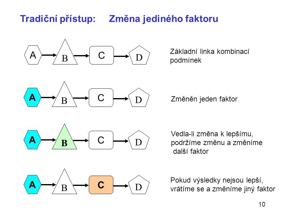 10 Tradiční přístup: Změna jediného faktoru Pokud výsledky nejsou lepší, vrátíme se a změníme jiný faktor Základní linka kombinací podmínek Změněn jed