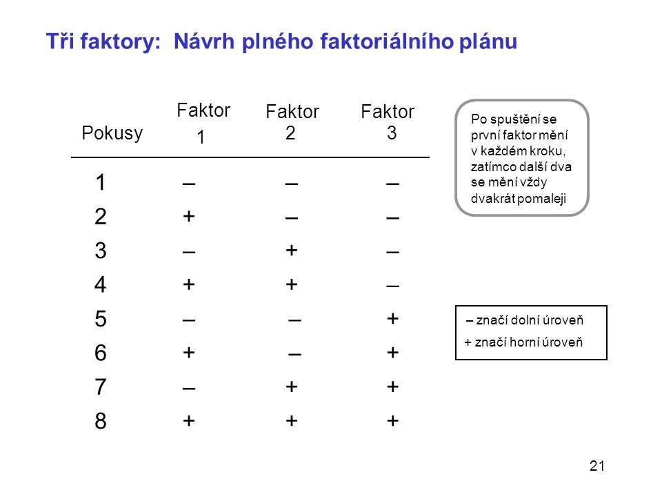 21 Tři faktory: Návrh plného faktoriálního plánu Faktor Pokusy 1 23 1– – – 2+–– 3–+– 4++– 5– –+ 6+ –+ 7–++ 8+++ Po spuštění se první faktor mění v kaž