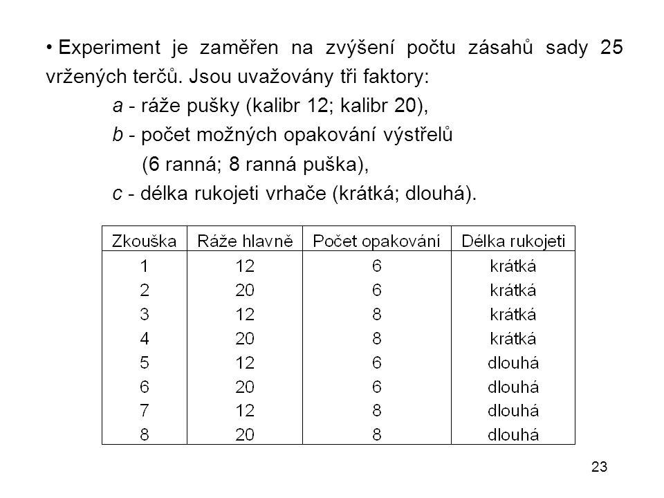 23 Experiment je zaměřen na zvýšení počtu zásahů sady 25 vržených terčů. Jsou uvažovány tři faktory: a - ráže pušky (kalibr 12; kalibr 20), b - počet