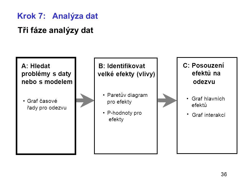 36 Krok 7: Analýza dat Tři fáze analýzy dat A: Hledat problémy s daty nebo s modelem Graf časové řady pro odezvu B: Identifikovat velké efekty (vlivy)