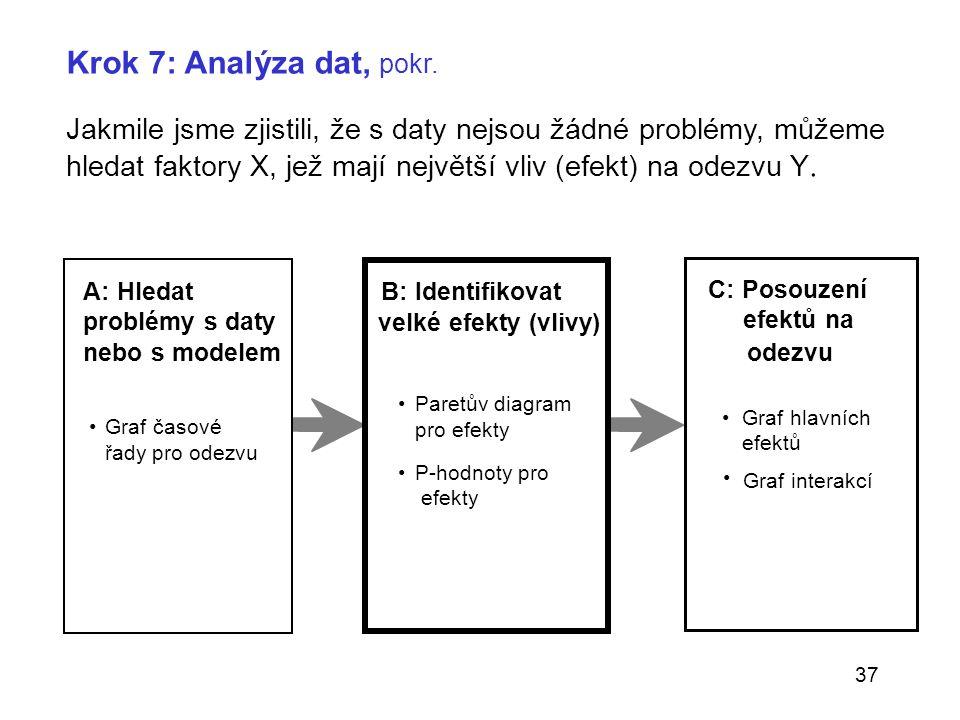 37 A: Hledat problémy s daty nebo s modelem Graf časové řady pro odezvu B: Identifikovat velké efekty (vlivy) Paretův diagram pro efekty P-hodnoty pro