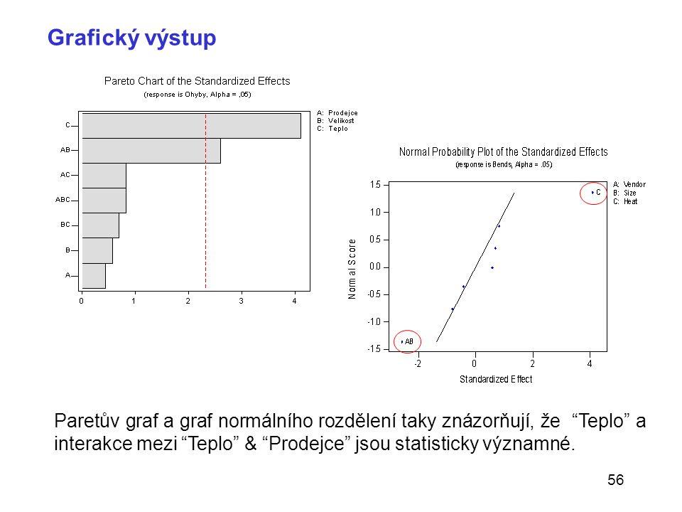 """56 Paretův graf a graf normálního rozdělení taky znázorňují, že """"Teplo"""" a interakce mezi """"Teplo"""" & """"Prodejce"""" jsou statisticky významné. Grafický výst"""