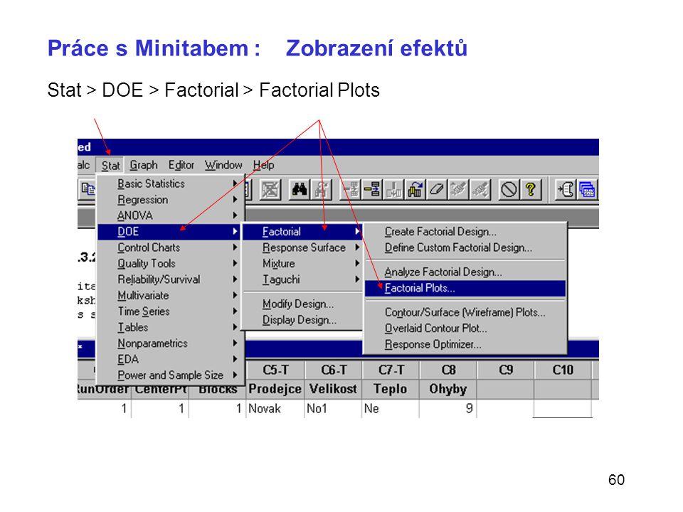 60 Práce s Minitabem : Zobrazení efektů Stat > DOE > Factorial > Factorial Plots