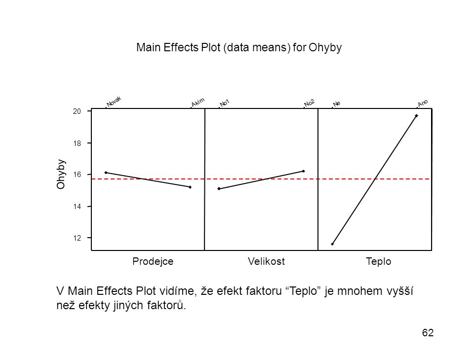 62 TeploVelikostProdejce A n o N e N o 2 N o 1 A k i m N o v a k 20 18 16 14 12 Main Effects Plot (data means) for Ohyby Ohyby V Main Effects Plot vid