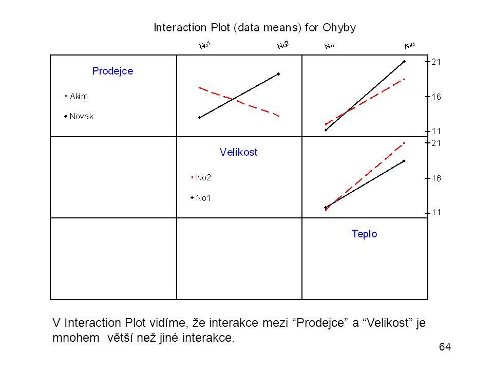 """64 V Interaction Plot vidíme, že interakce mezi """"Prodejce"""" a """"Velikost"""" je mnohem větší než jiné interakce."""