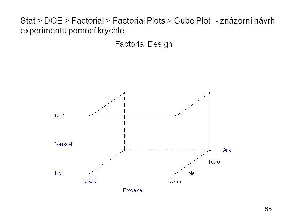 65 Stat > DOE > Factorial > Factorial Plots > Cube Plot - znázorní návrh experimentu pomocí krychle.