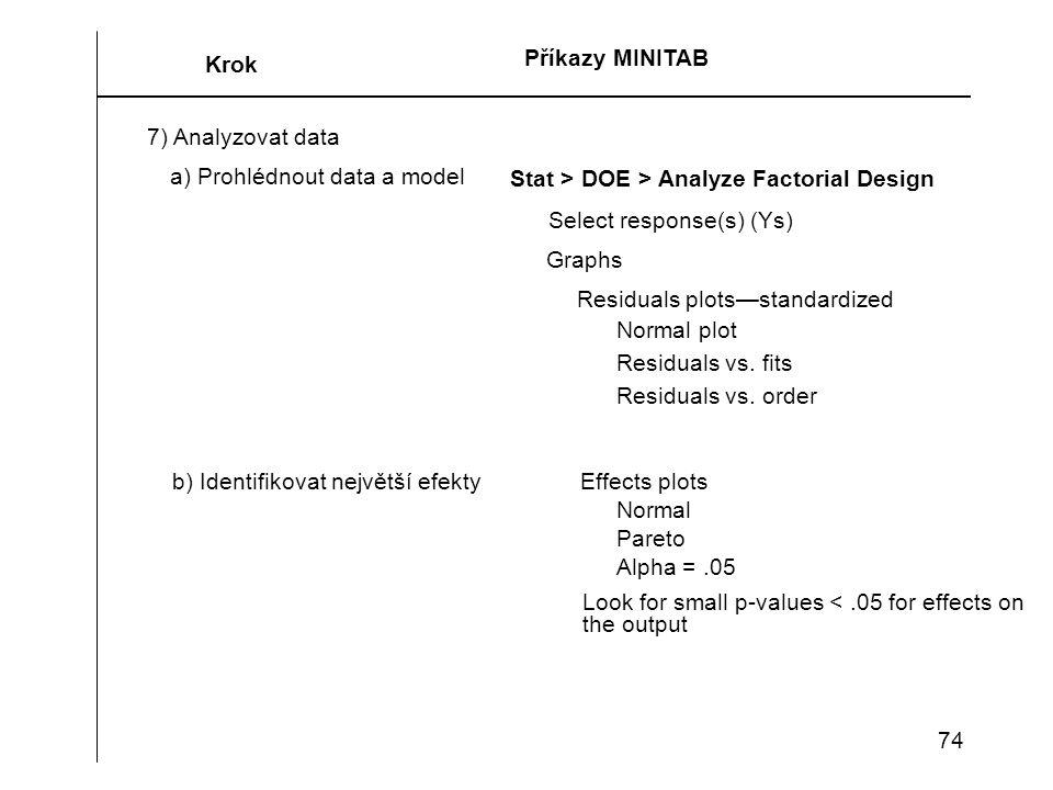 74 Návrh experimentu Krok 7) Analyzovat data a) Prohlédnout data a model Residuals vs. fits Stat > DOE > Analyze Factorial Design Select response(s) (