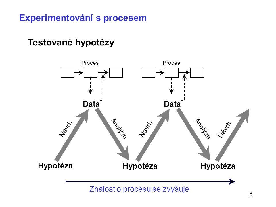 8 Experimentování s procesem Hypotéza Data Návrh Proces Analýza Návrh Znalost o procesu se zvyšuje Testované hypotézy