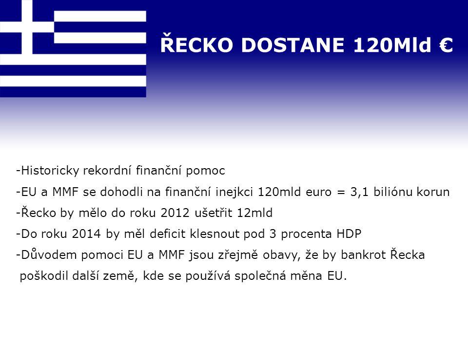 ŘECKO DOSTANE 120Mld € -Historicky rekordní finanční pomoc -EU a MMF se dohodli na finanční inejkci 120mld euro = 3,1 biliónu korun -Řecko by mělo do roku 2012 ušetřit 12mld -Do roku 2014 by měl deficit klesnout pod 3 procenta HDP -Důvodem pomoci EU a MMF jsou zřejmě obavy, že by bankrot Řecka poškodil další země, kde se používá společná měna EU.
