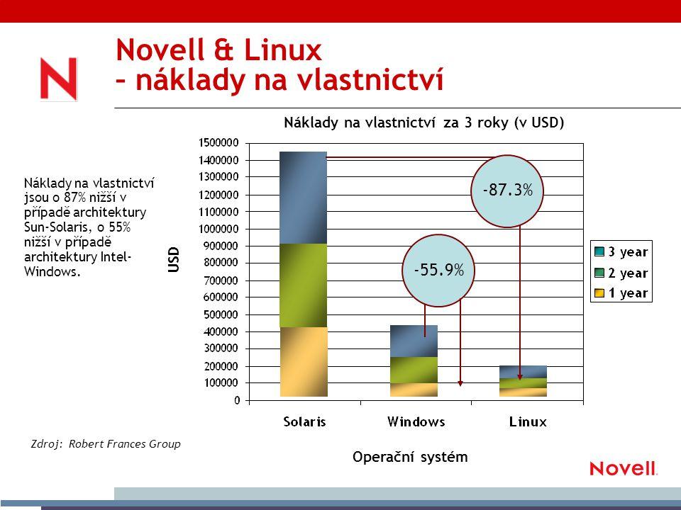 Novell & Linux – náklady na vlastnictví Zdroj: Robert Frances Group Náklady na vlastnictví jsou o 87% nižší v případě architektury Sun-Solaris, o 55% nižší v případě architektury Intel- Windows.