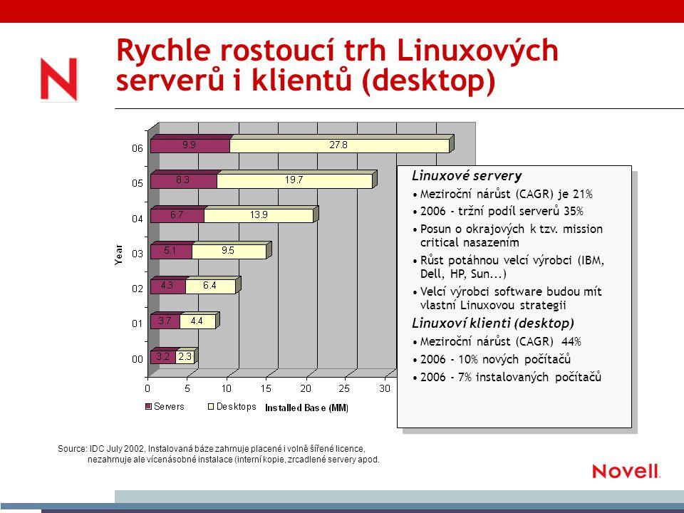 Rychle rostoucí trh Linuxových serverů i klientů (desktop) Linuxové servery Meziroční nárůst (CAGR) je 21% 2006 - tržní podíl serverů 35% Posun o okrajových k tzv.