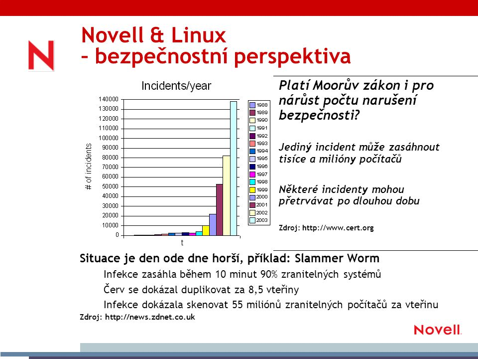 Ekosystém Linux – IHV (Indenpendent Hardware Vendors) As part of the joint agreement, Novell SUSE LINUX will become HP s standard Linux distribution across its portfolio of business desktop and notebook PCs in North America, with Europe, Middle East, Africa (EMEA) and Asia-Pacific countries at a later date.