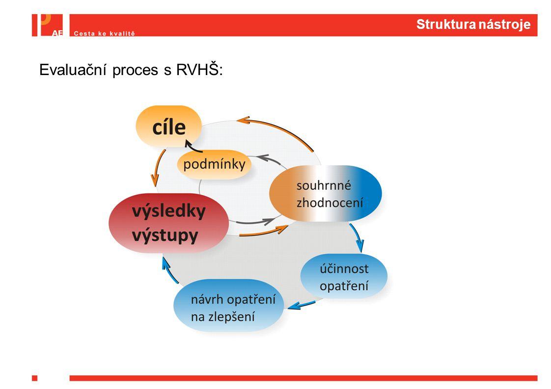Struktura nástroje Evaluační proces s RVHŠ: