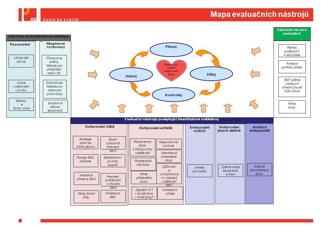 Mapa evaluačních nástrojů Pozorování Skupinové rozhovory Dotazování jiných aktérů Dotazování žáků Evaluační nástroje poskytující kvantitativní indikát