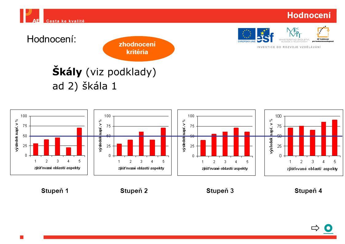 Hodnocení Škály (viz podklady) ad 2) škála 1 zhodnocení kritéria Hodnocení: Stupeň 1Stupeň 2Stupeň 3Stupeň 4   