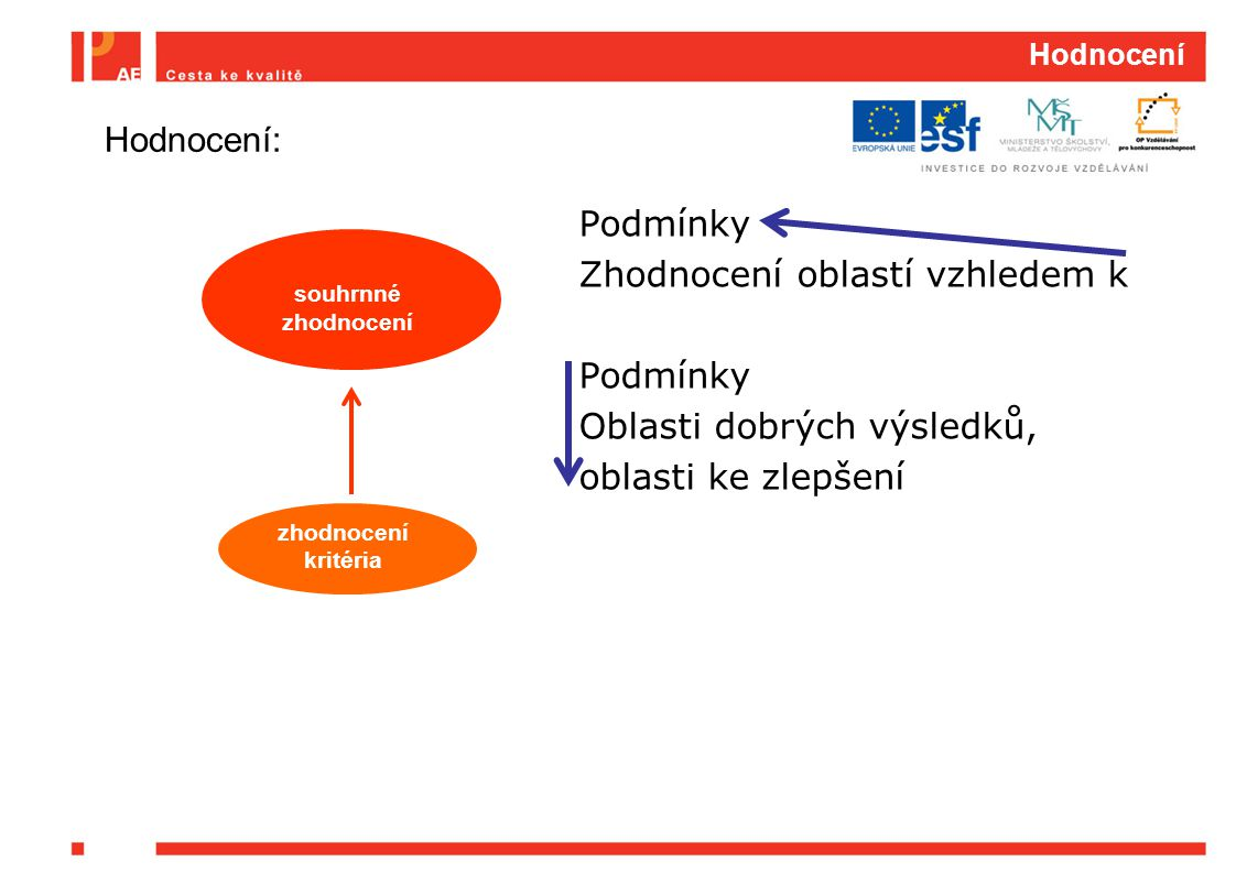 Hodnocení Podmínky Zhodnocení oblastí vzhledem k Podmínky Oblasti dobrých výsledků, oblasti ke zlepšení zhodnocení kritéria souhrnné zhodnocení Hodnoc