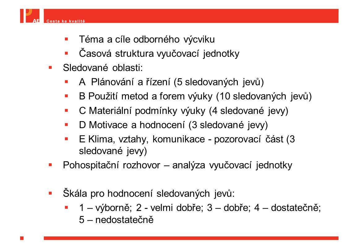  Téma a cíle odborného výcviku  Časová struktura vyučovací jednotky  Sledované oblasti:  A Plánování a řízení (5 sledovaných jevů)  B Použití metod a forem výuky (10 sledovaných jevů)  C Materiální podmínky výuky (4 sledované jevy)  D Motivace a hodnocení (3 sledované jevy)  E Klima, vztahy, komunikace - pozorovací část (3 sledované jevy)  Pohospitační rozhovor – analýza vyučovací jednotky  Škála pro hodnocení sledovaných jevů:  1 – výborně; 2 - velmi dobře; 3 – dobře; 4 – dostatečně; 5 – nedostatečně