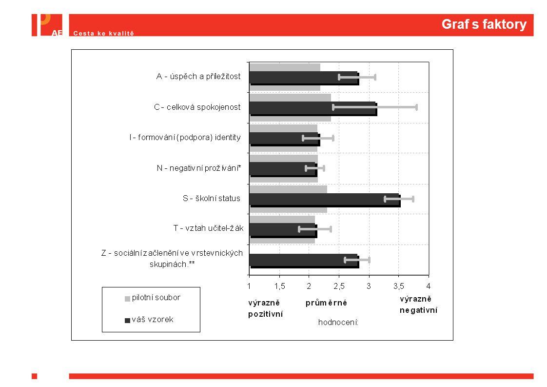 Graf s faktory