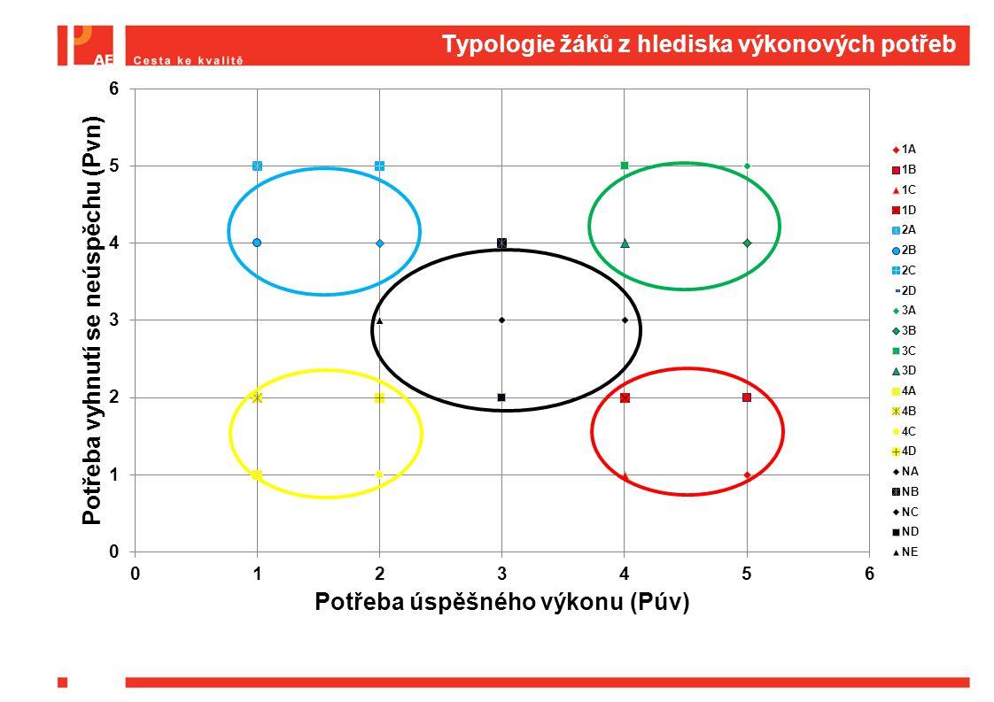 Typologie žáků z hlediska výkonových potřeb
