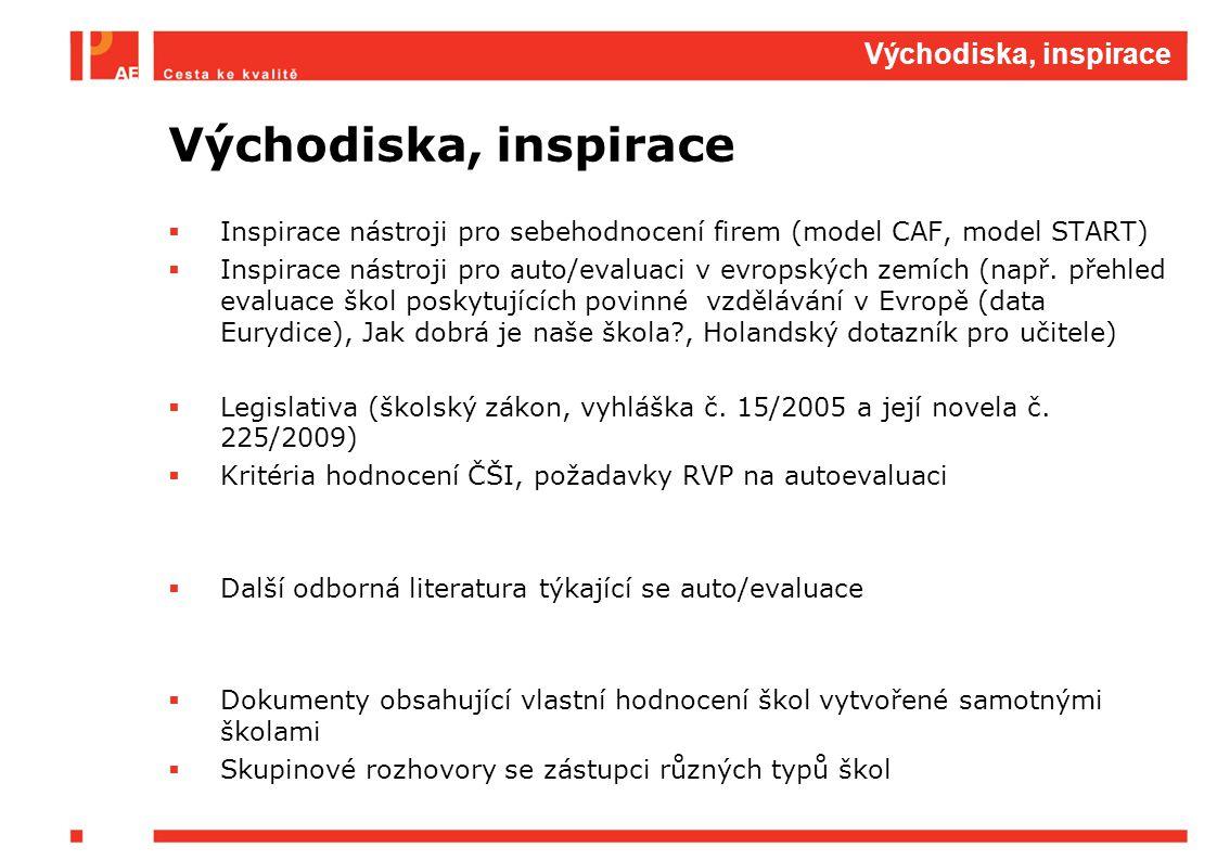 Východiska, inspirace  Inspirace nástroji pro sebehodnocení firem (model CAF, model START)  Inspirace nástroji pro auto/evaluaci v evropských zemích