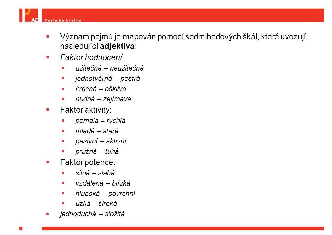  Význam pojmů je mapován pomocí sedmibodových škál, které uvozují následující adjektiva:  Faktor hodnocení:  užitečná – neužitečná  jednotvárná –